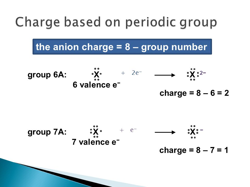 Charge based on periodic group