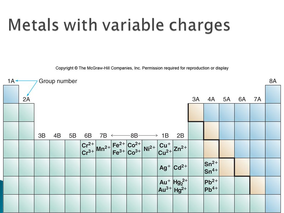 Metals with variable charges