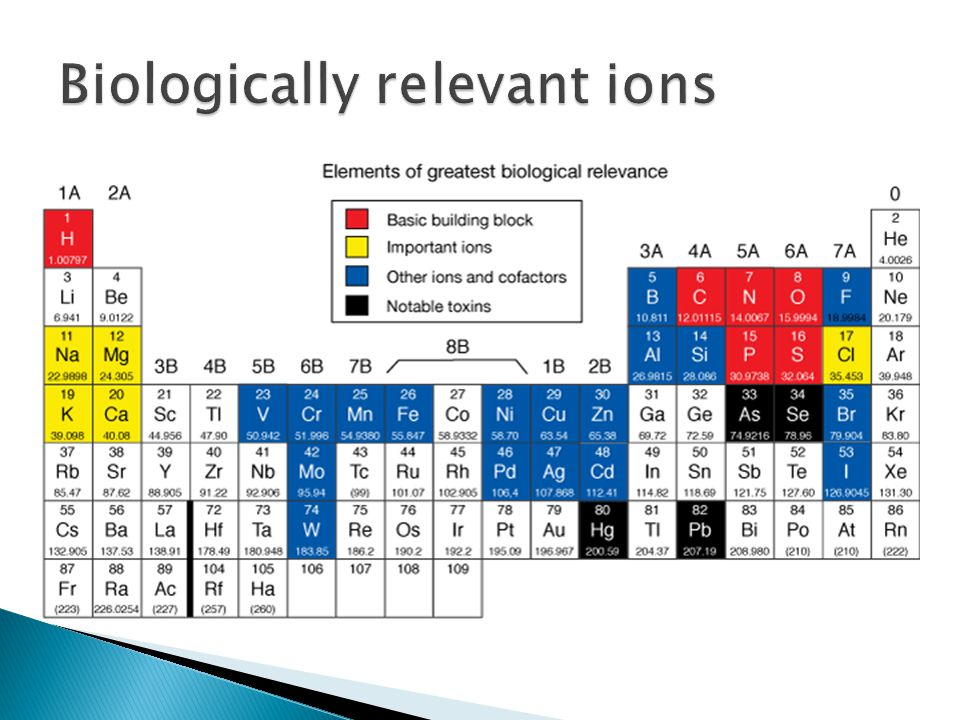 Biologically relevant ions