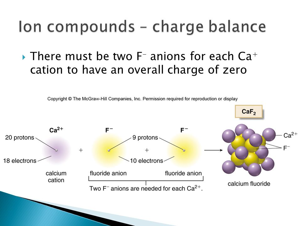 Ion compounds – charge balance