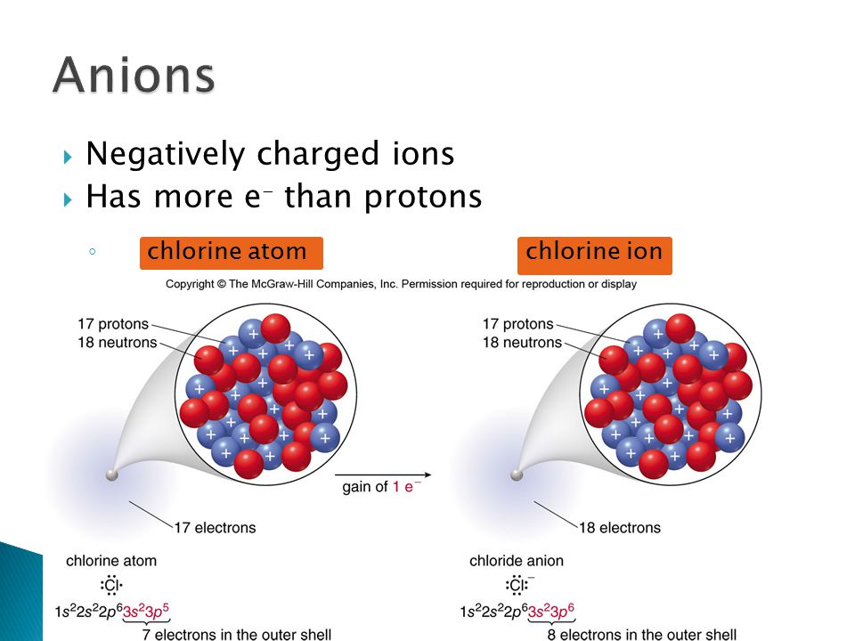 Anions Negatively charged ions Has more e- than protons
