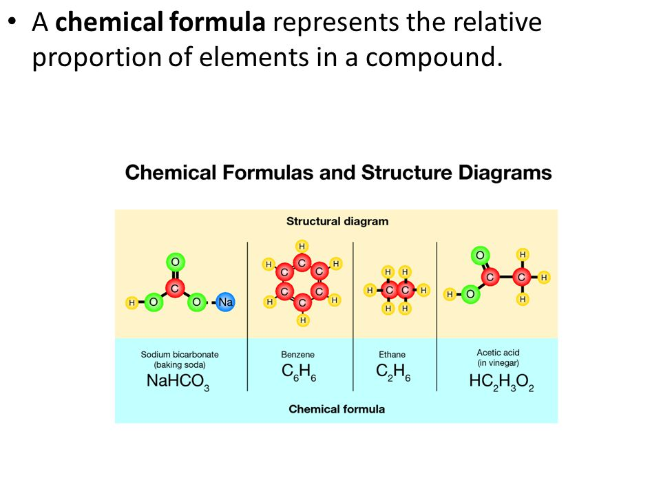 A chemical formula represents the relative proportion of elements in a compound.