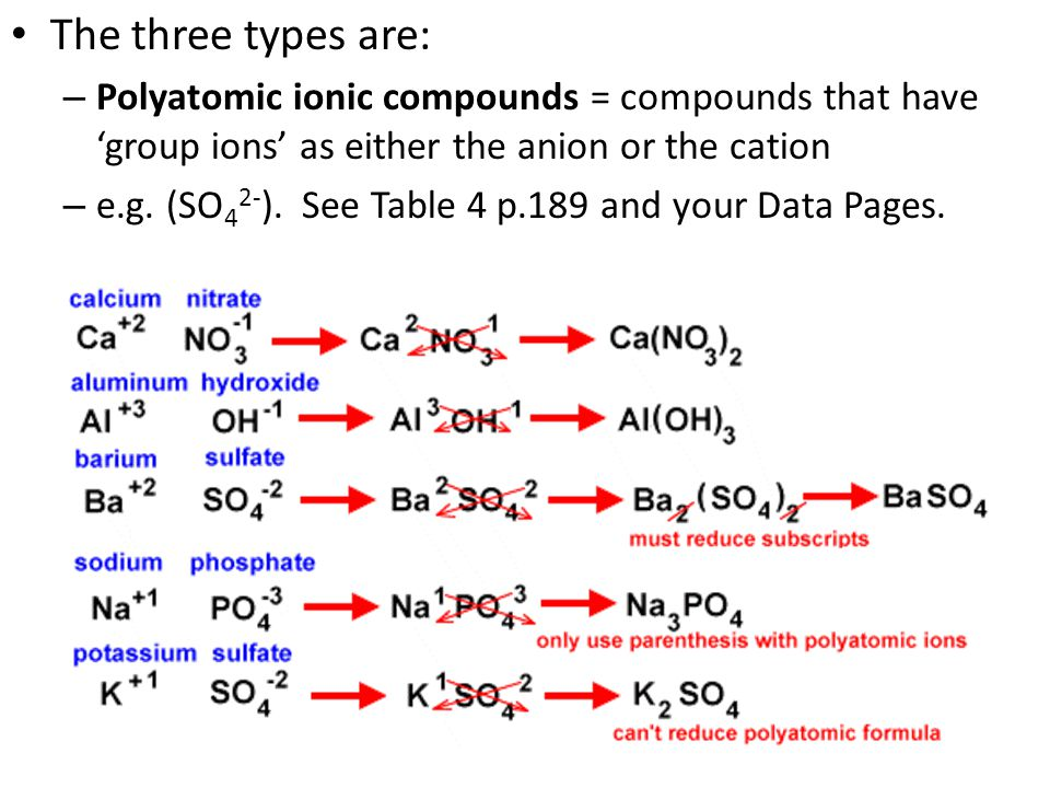 The three types are: Polyatomic ionic compounds = compounds that have 'group ions' as either the anion or the cation.