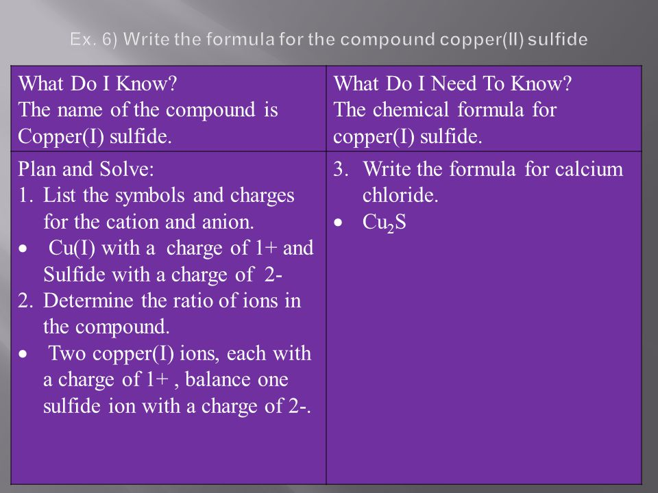 Ex. 6) Write the formula for the compound copper(II) sulfide