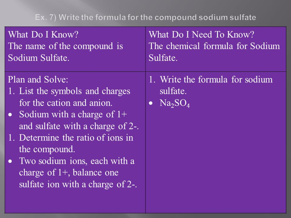 Ex. 7) Write the formula for the compound sodium sulfate