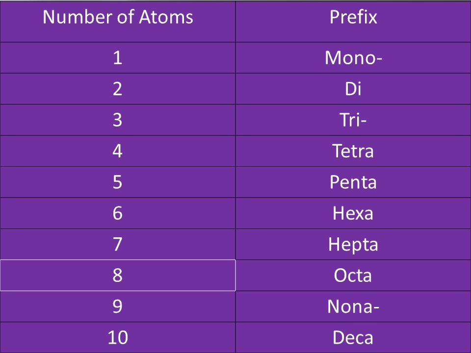 Number of Atoms Prefix 1 Mono- 2 Di 3 Tri- 4 Tetra 5 Penta 6 Hexa 7 Hepta 8 Octa 9 Nona- 10 Deca
