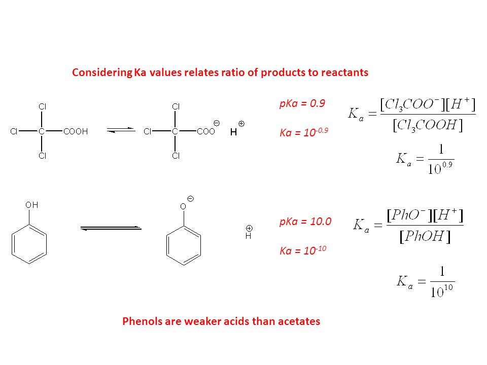 Considering Ka values relates ratio of products to reactants