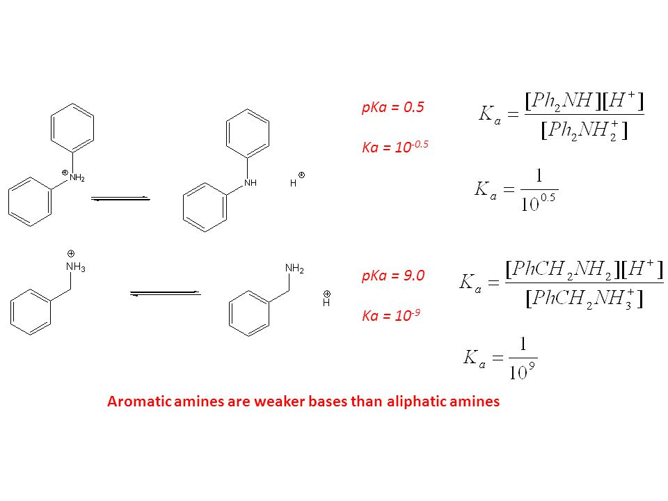 pKa = 0.5 Ka = 10-0.5 pKa = 9.0 Ka = 10-9 Aromatic amines are weaker bases than aliphatic amines