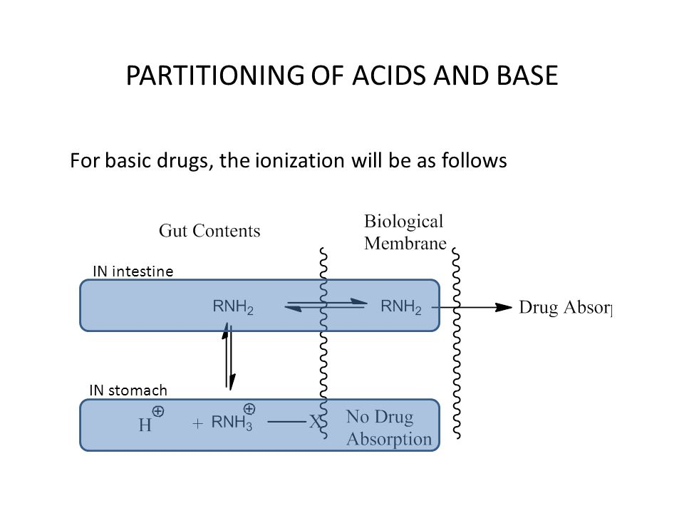 PARTITIONING OF ACIDS AND BASE