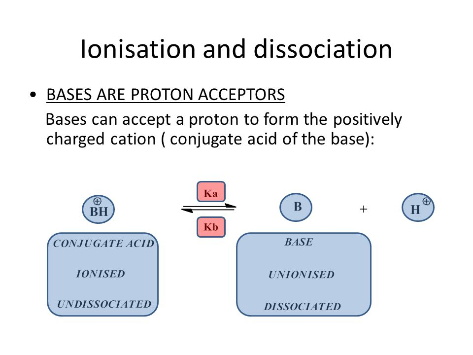 Ionisation and dissociation