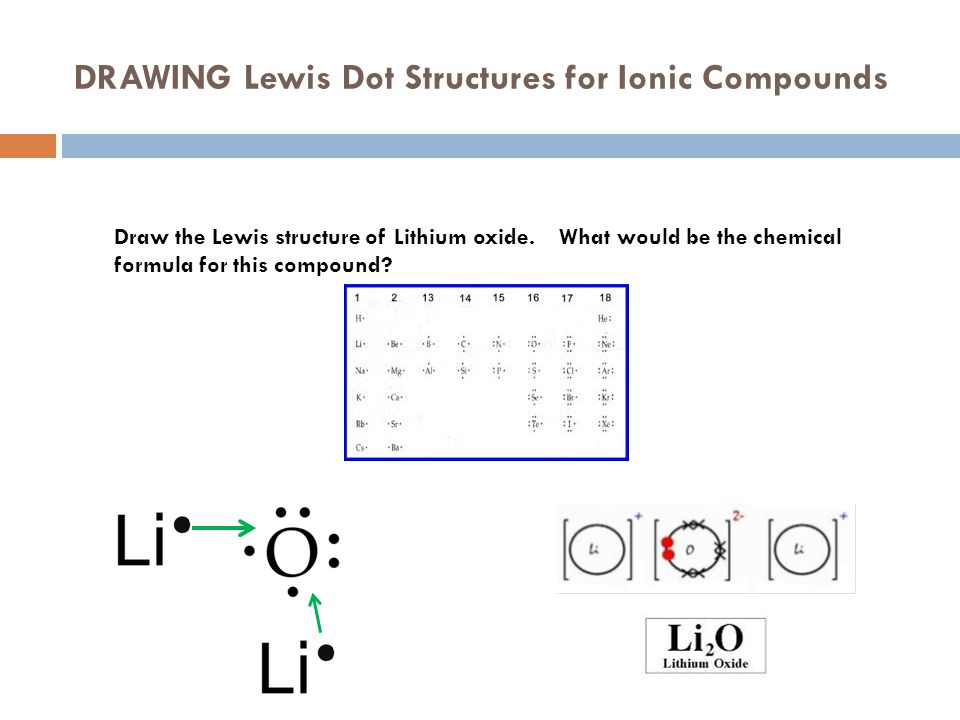 DRAWING Lewis Dot Structures for Ionic Compounds