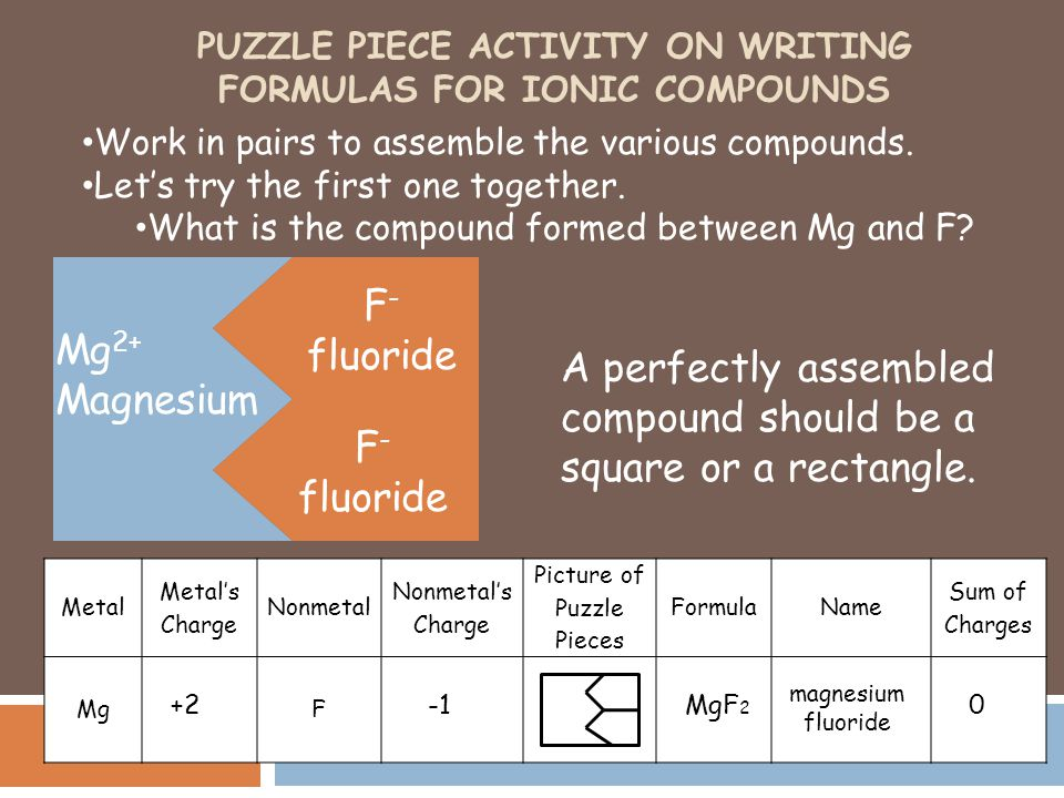 Puzzle Piece Activity on Writing formulas for Ionic Compounds