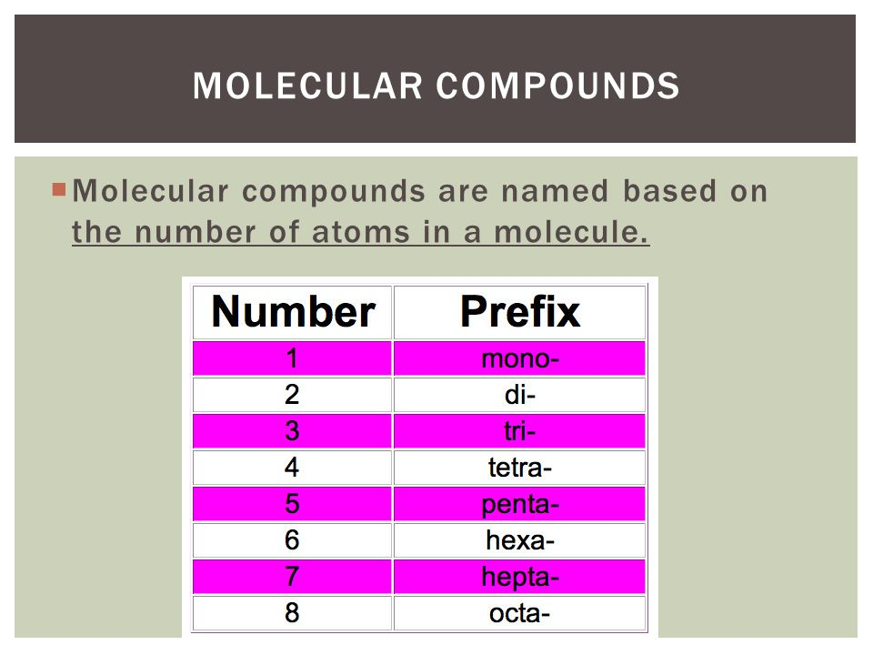 Molecular compounds Molecular compounds are named based on the number of atoms in a molecule.