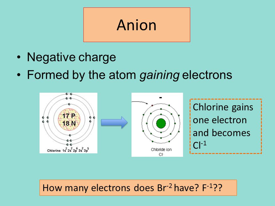 Anion Negative charge Formed by the atom gaining electrons