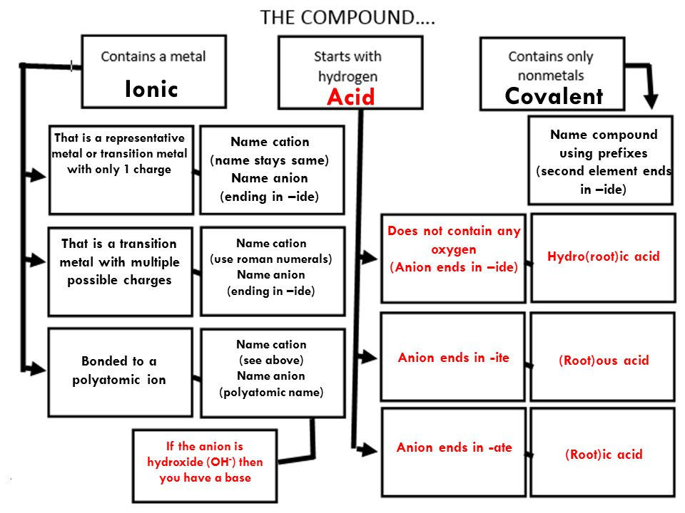 Ionic Acid Covalent Name compound using prefixes Name cation
