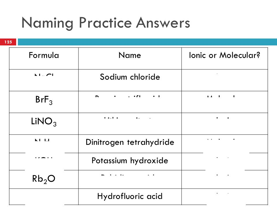 Naming Practice Answers