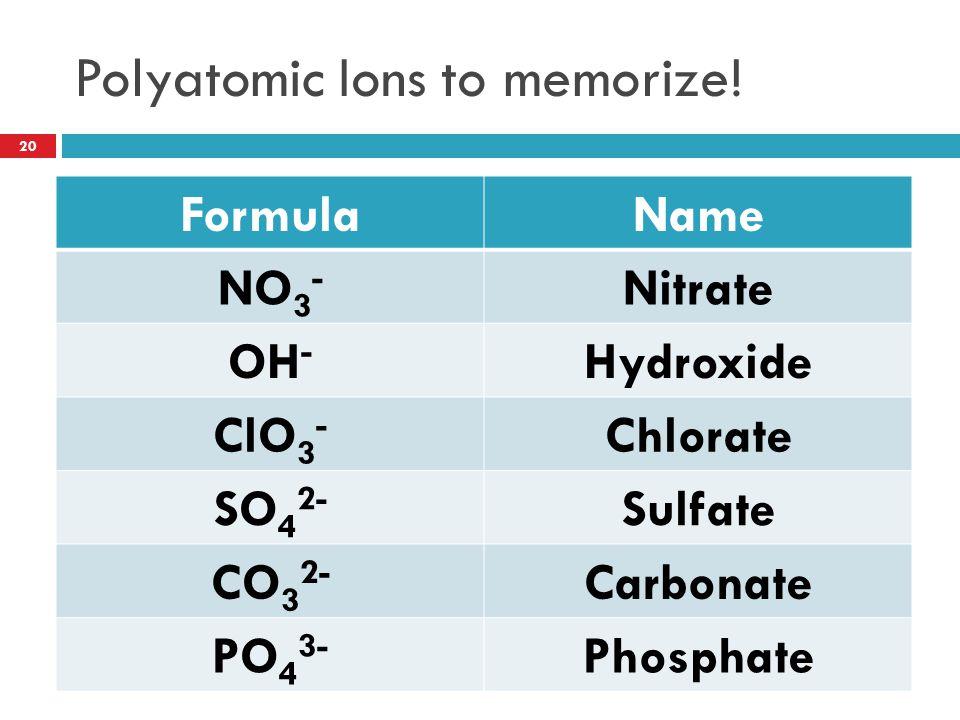 Polyatomic Ions to memorize!