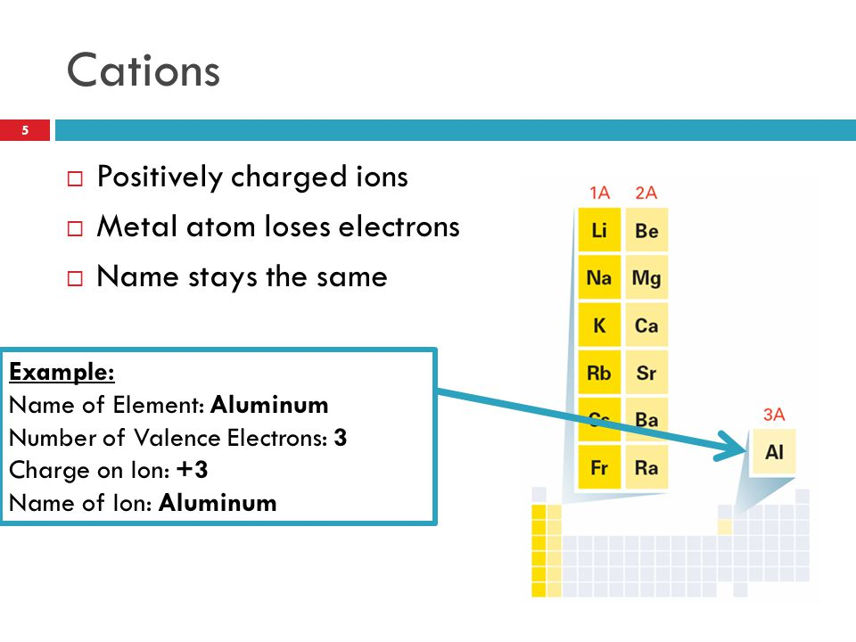 Cations Positively charged ions Metal atom loses electrons