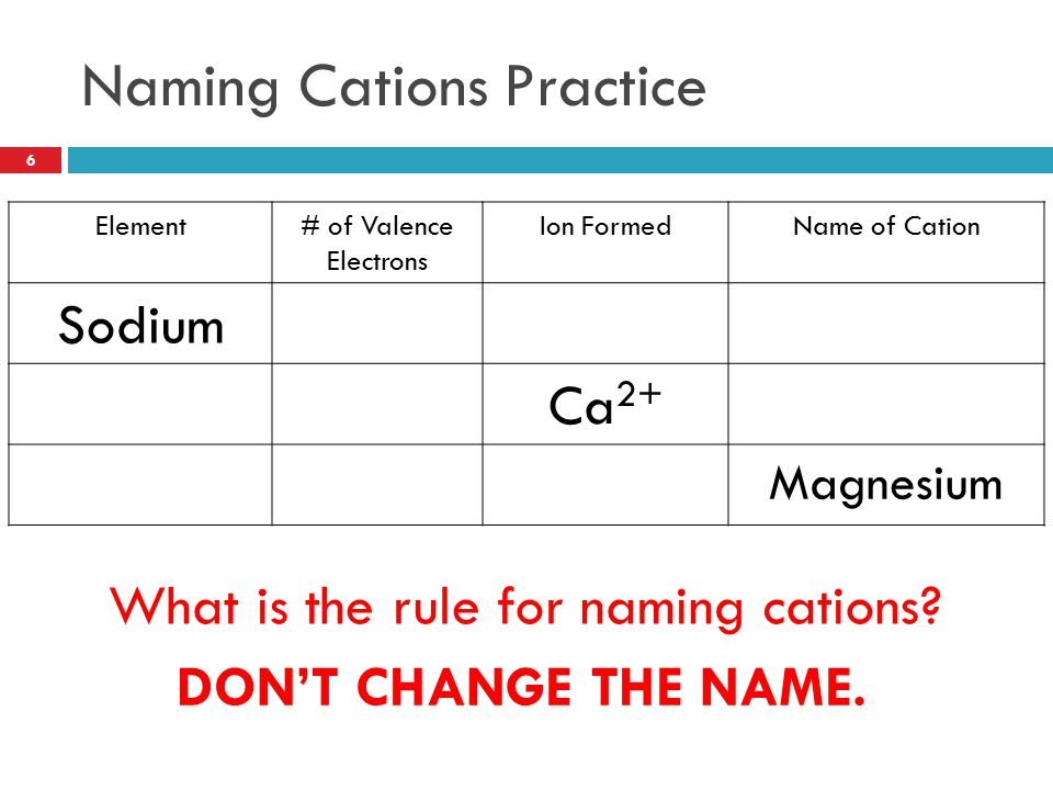 Naming Cations Practice