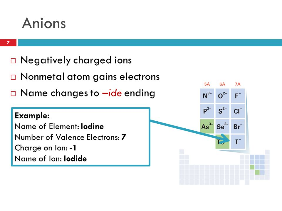 Anions Negatively charged ions Nonmetal atom gains electrons