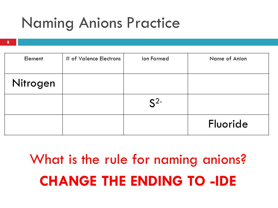 Naming Anions Practice