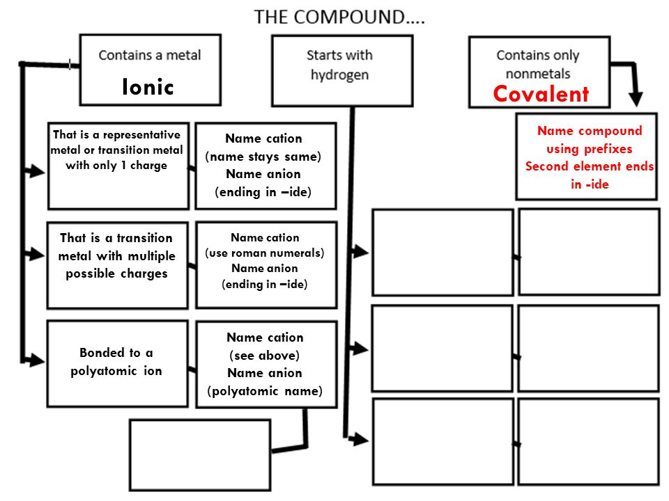 Ionic Covalent Name compound using prefixes Name cation