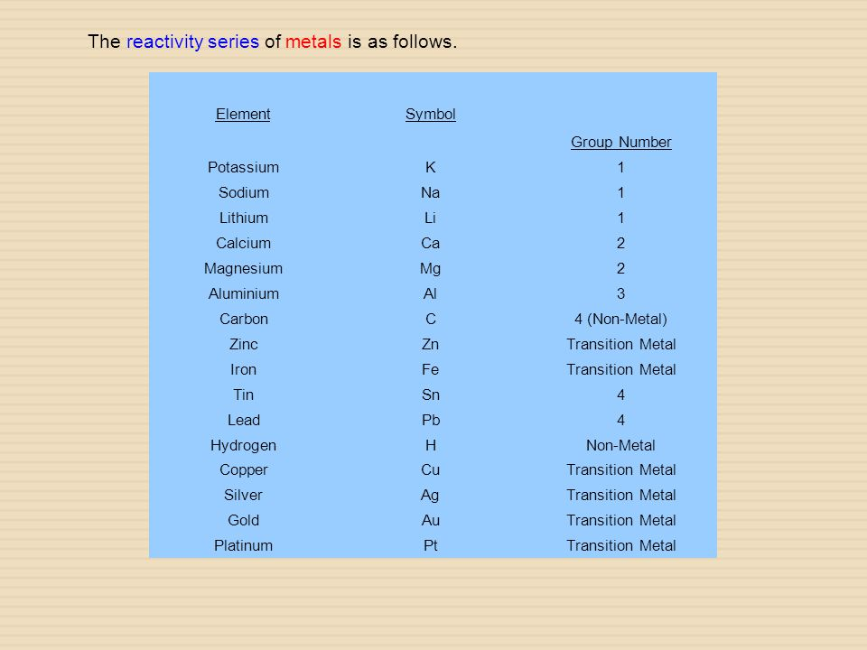 The reactivity series of metals is as follows.