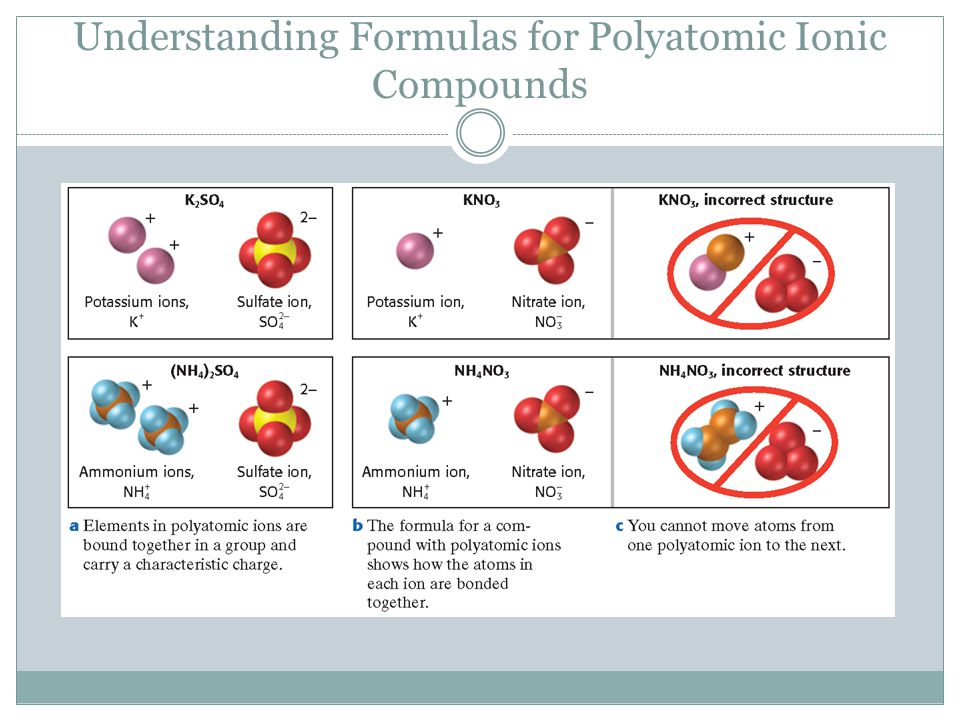 Understanding Formulas for Polyatomic Ionic Compounds