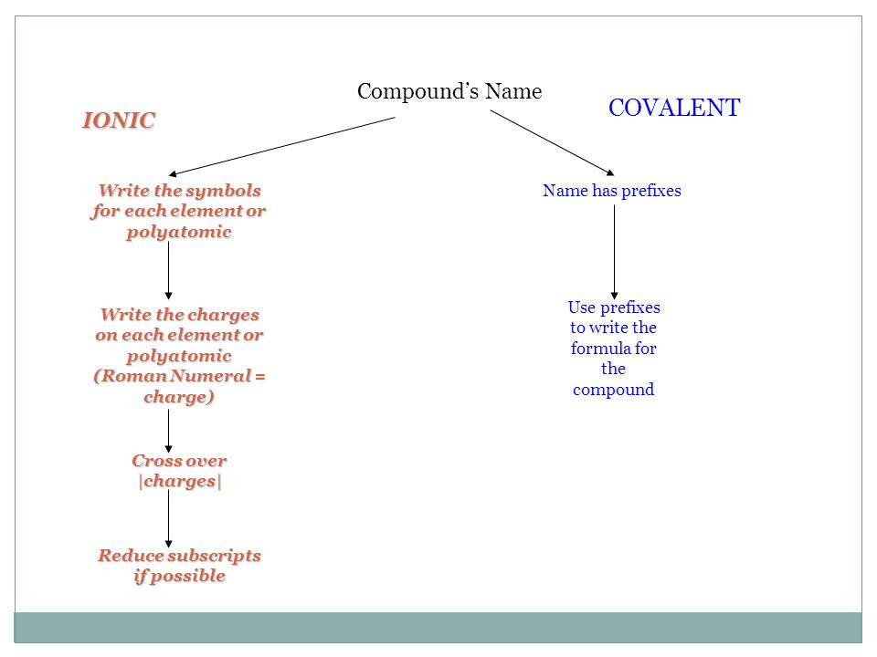 COVALENT Compound's Name IONIC