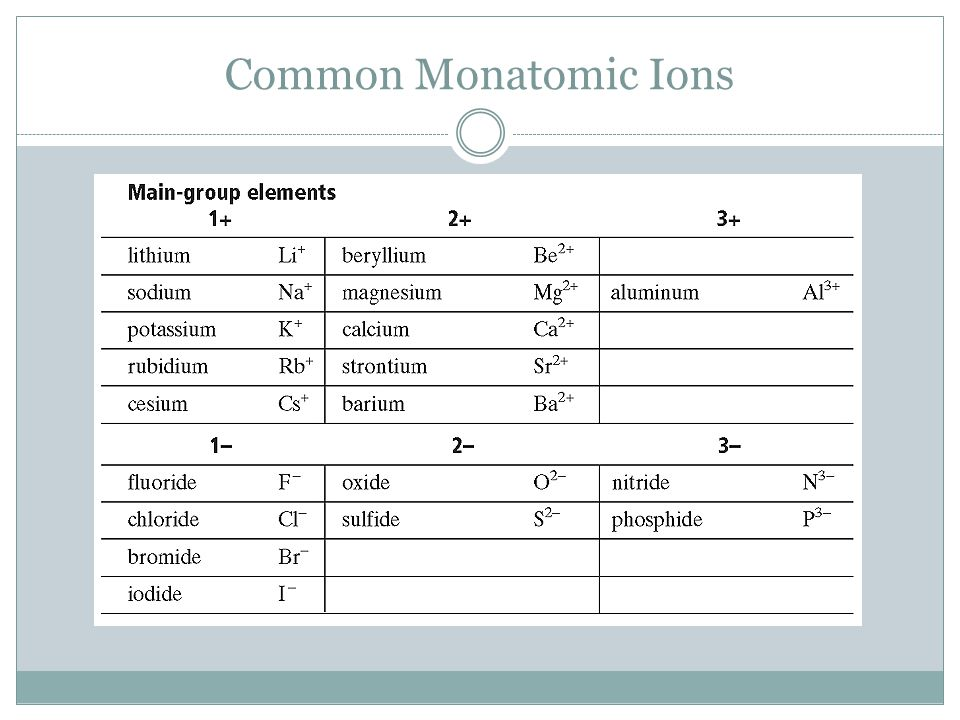 Common Monatomic Ions