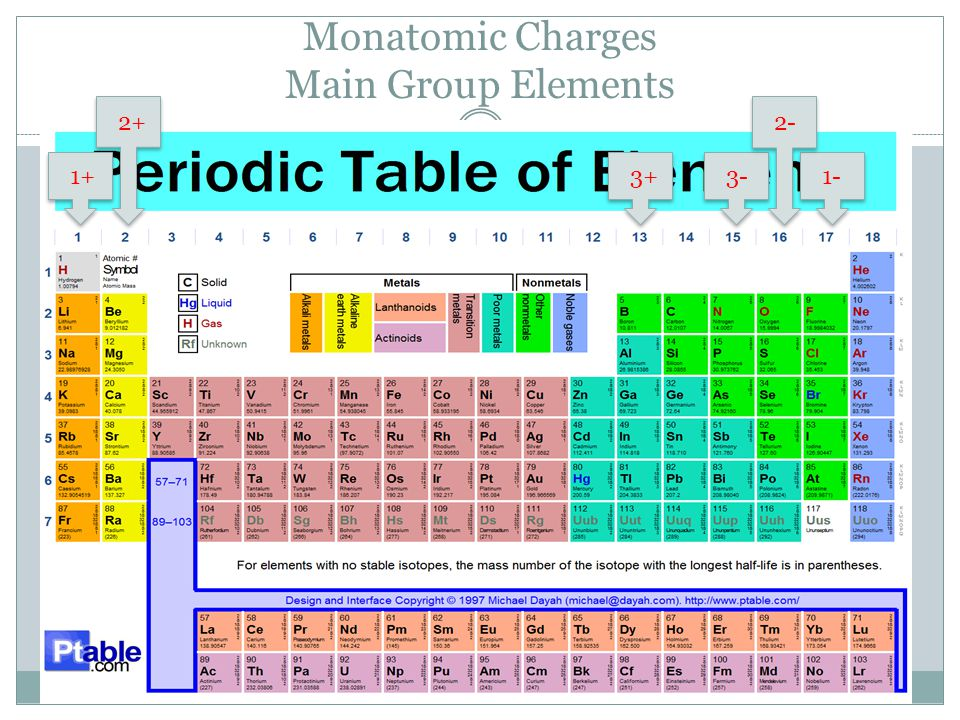 Monatomic Charges Main Group Elements