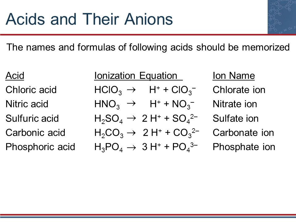 The names and formulas of following acids should be memorized