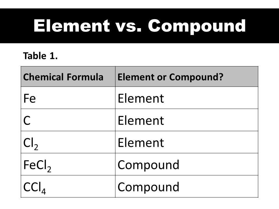 Element vs. Compound Fe Element C Cl2 FeCl2 Compound CCl4 Table 1.