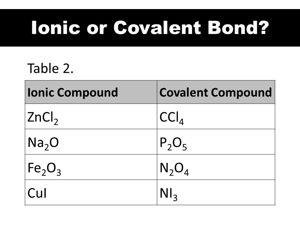 Ionic or Covalent Bond Table 2. ZnCl2 CCl4 Na2O P2O5 Fe2O3 N2O4 CuI