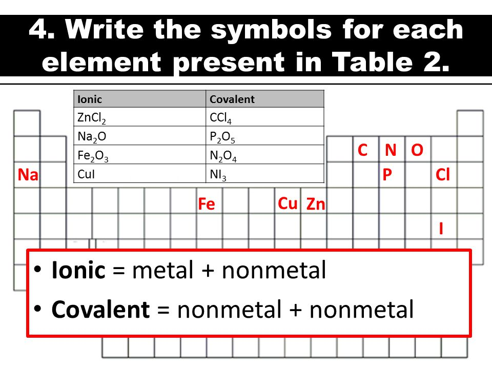 4. Write the symbols for each element present in Table 2.