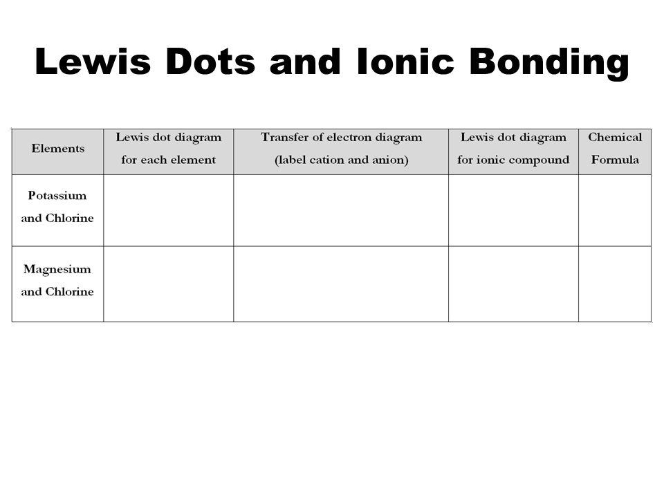 Lewis Dots and Ionic Bonding
