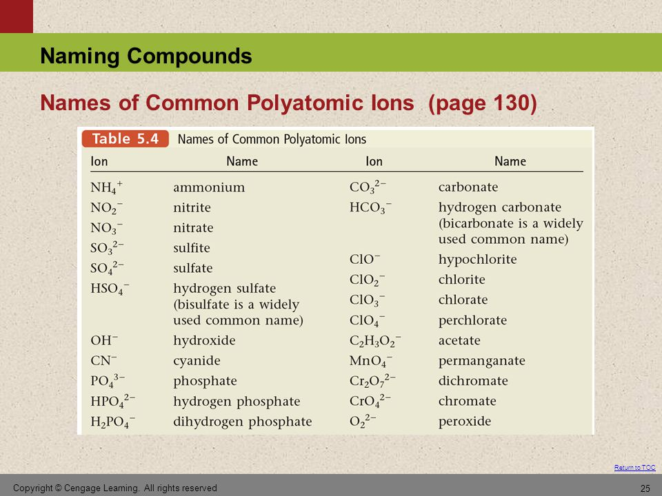 Names of Common Polyatomic Ions (page 130)