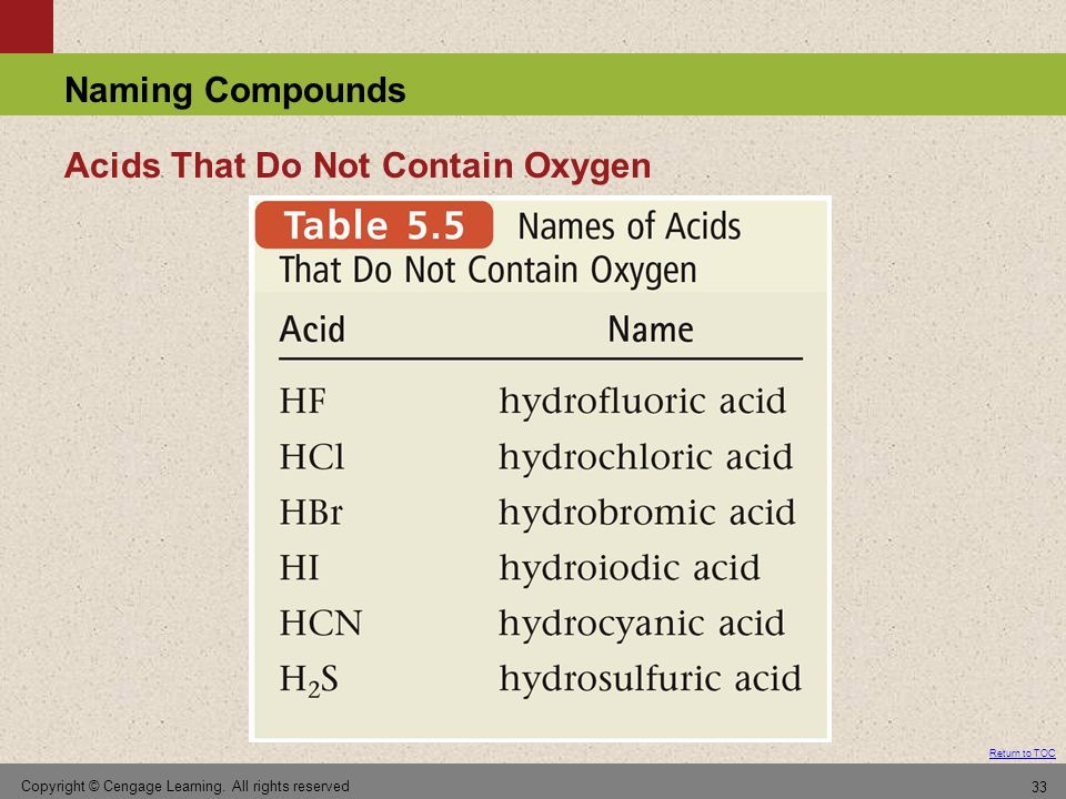 Acids That Do Not Contain Oxygen