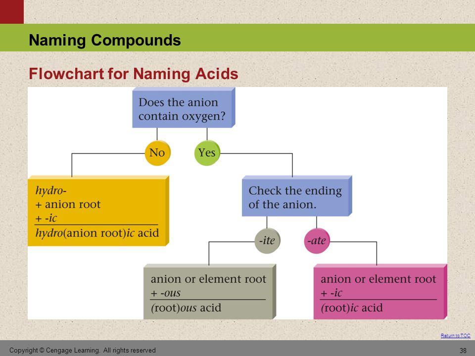 Flowchart for Naming Acids