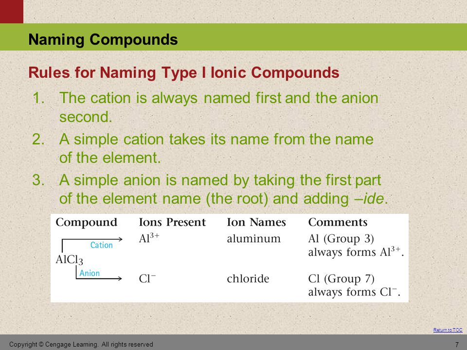 Rules for Naming Type I Ionic Compounds