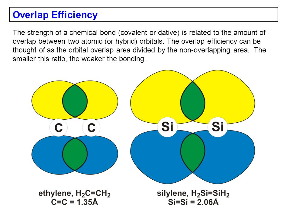 Overlap Efficiency