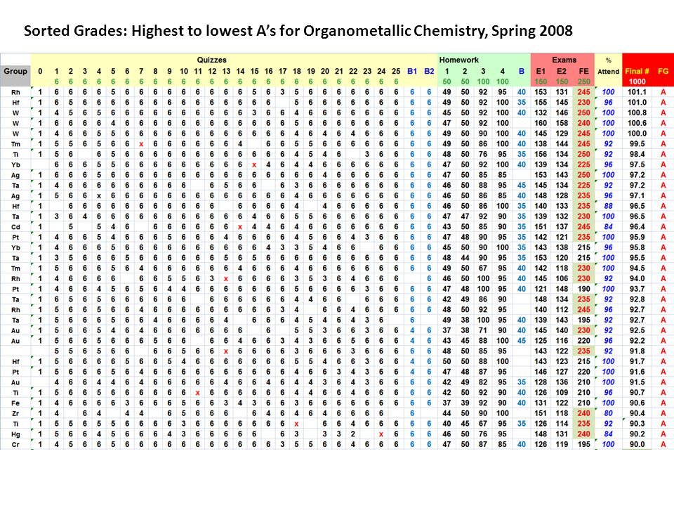 Sorted Grades: Highest to lowest A's for Organometallic Chemistry, Spring 2008