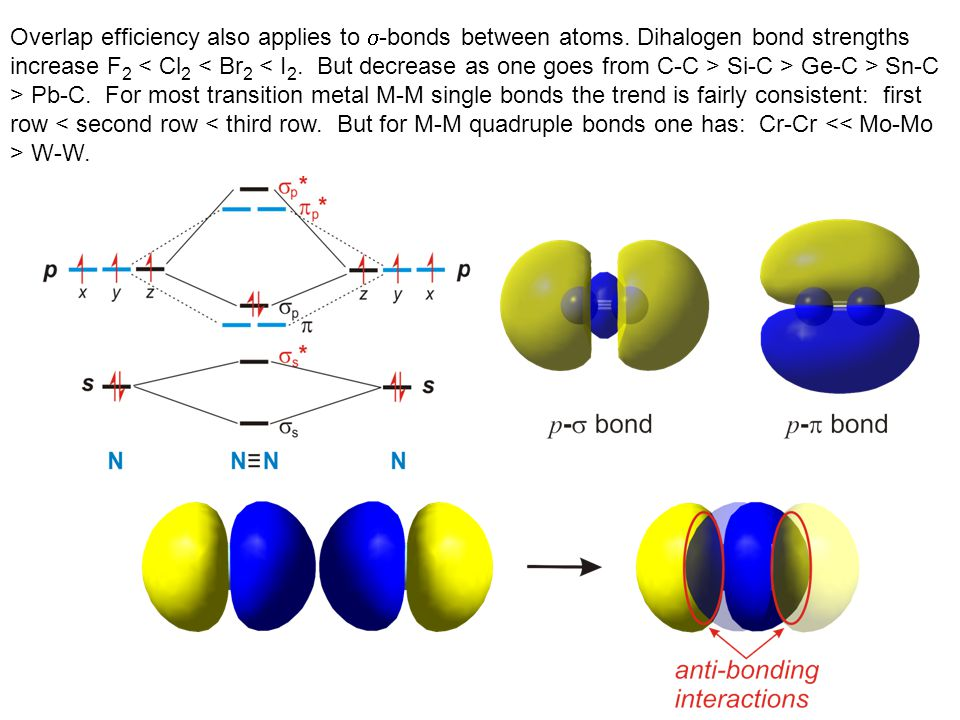 Overlap efficiency also applies to s-bonds between atoms