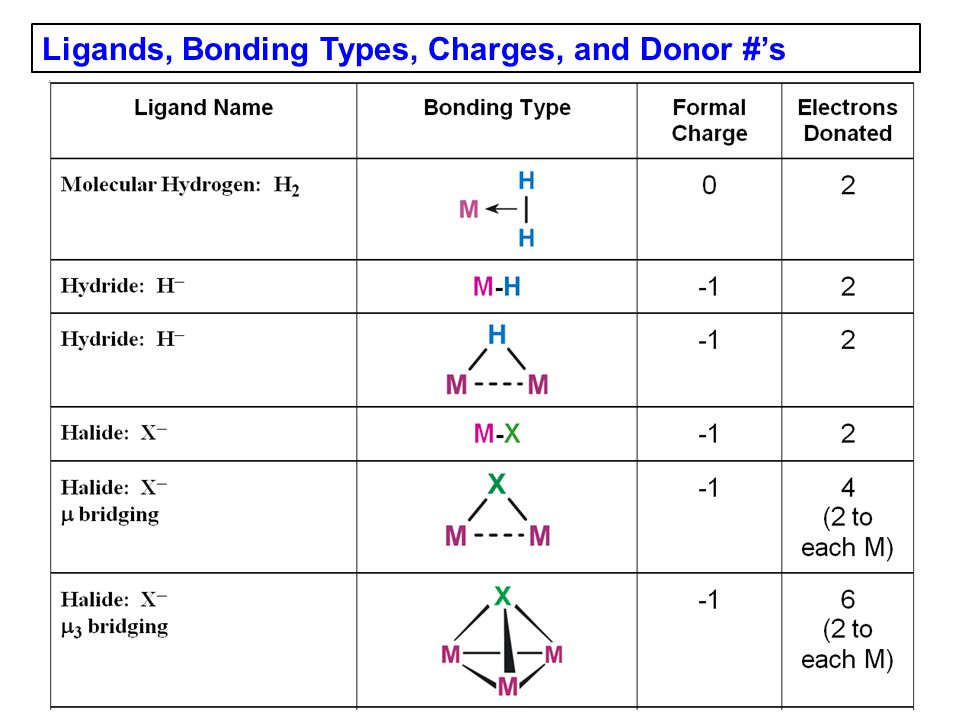 Ligands, Bonding Types, Charges, and Donor #'s
