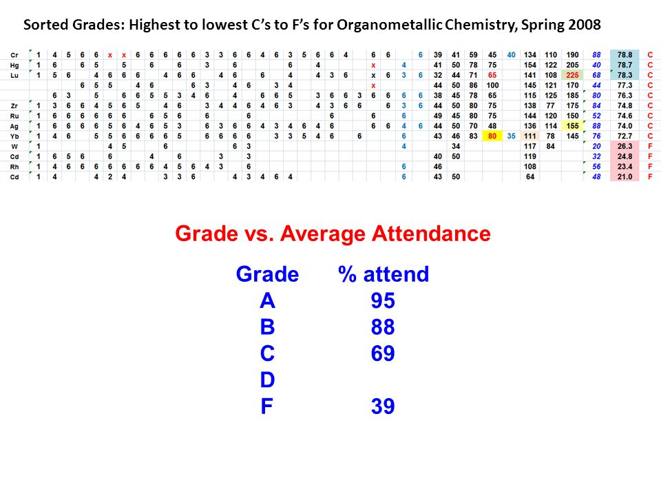 Grade vs. Average Attendance