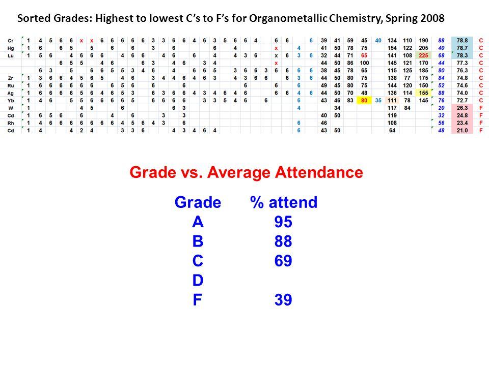 Grade vs. Average Attendance