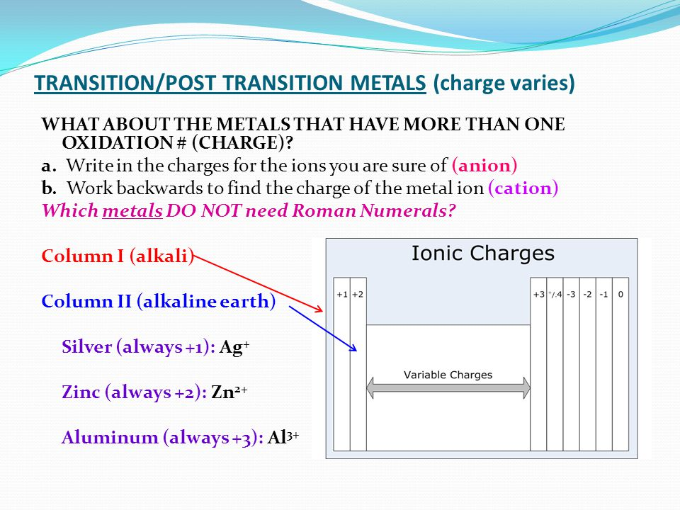 TRANSITION/POST TRANSITION METALS (charge varies)