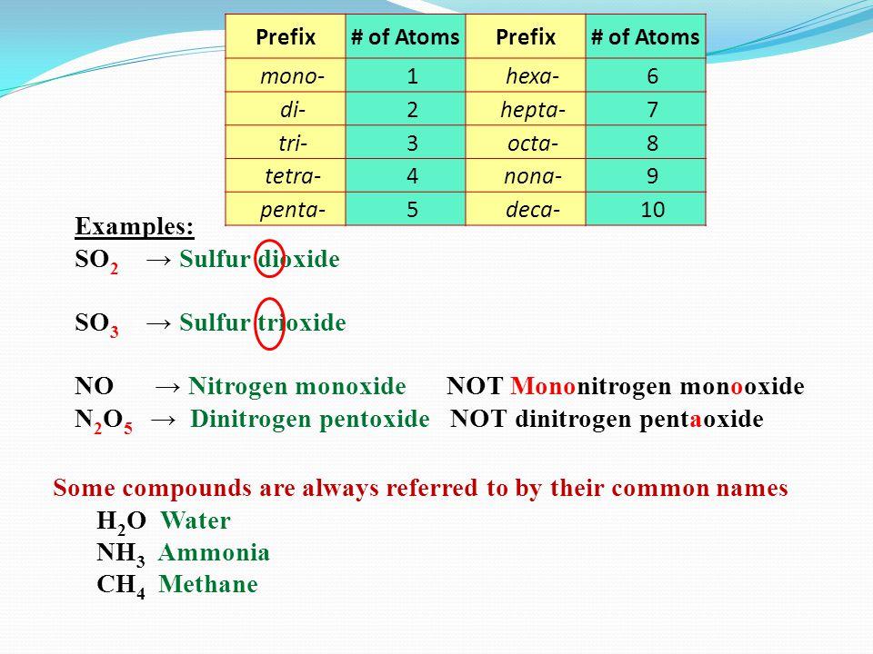 NO → Nitrogen monoxide NOT Mononitrogen monooxide