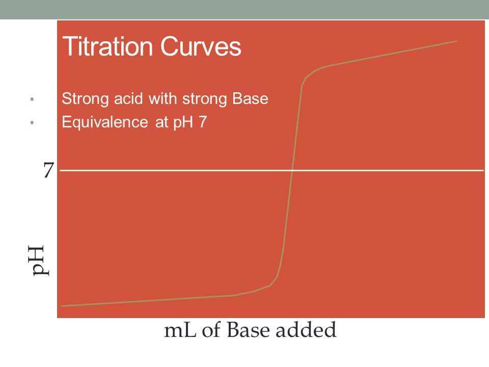 Titration Curves 7 pH mL of Base added Strong acid with strong Base