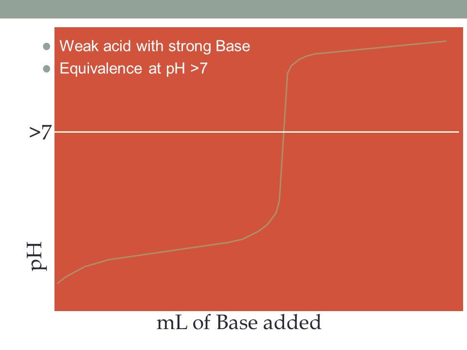 >7 pH mL of Base added Weak acid with strong Base